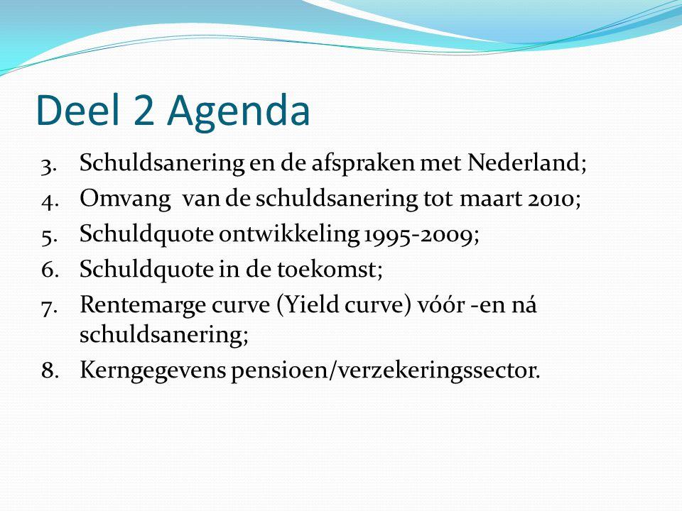 Deel 2 Agenda 3. Schuldsanering en de afspraken met Nederland; 4.
