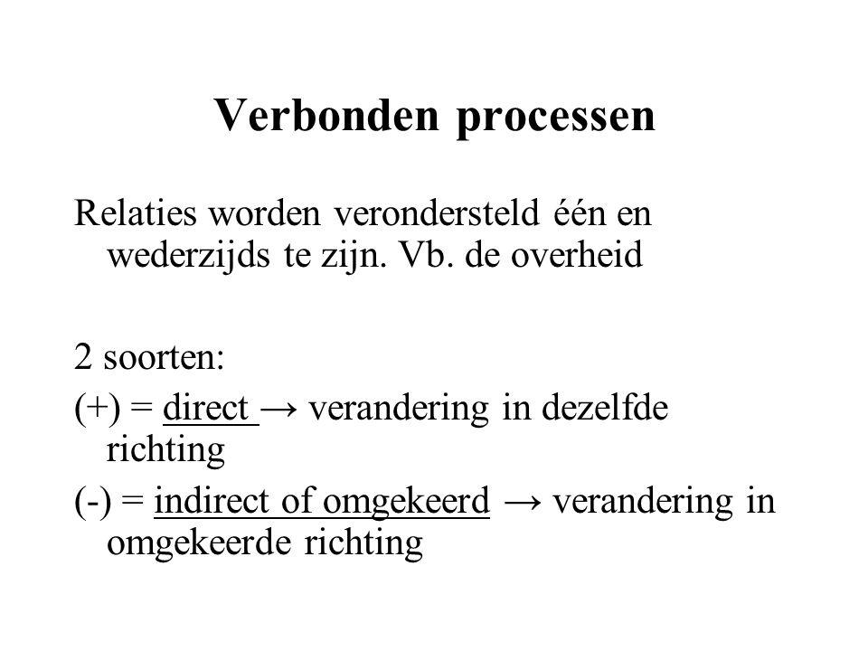 Verbonden processen Relaties worden verondersteld één en wederzijds te zijn. Vb. de overheid 2 soorten: (+) = direct → verandering in dezelfde richtin