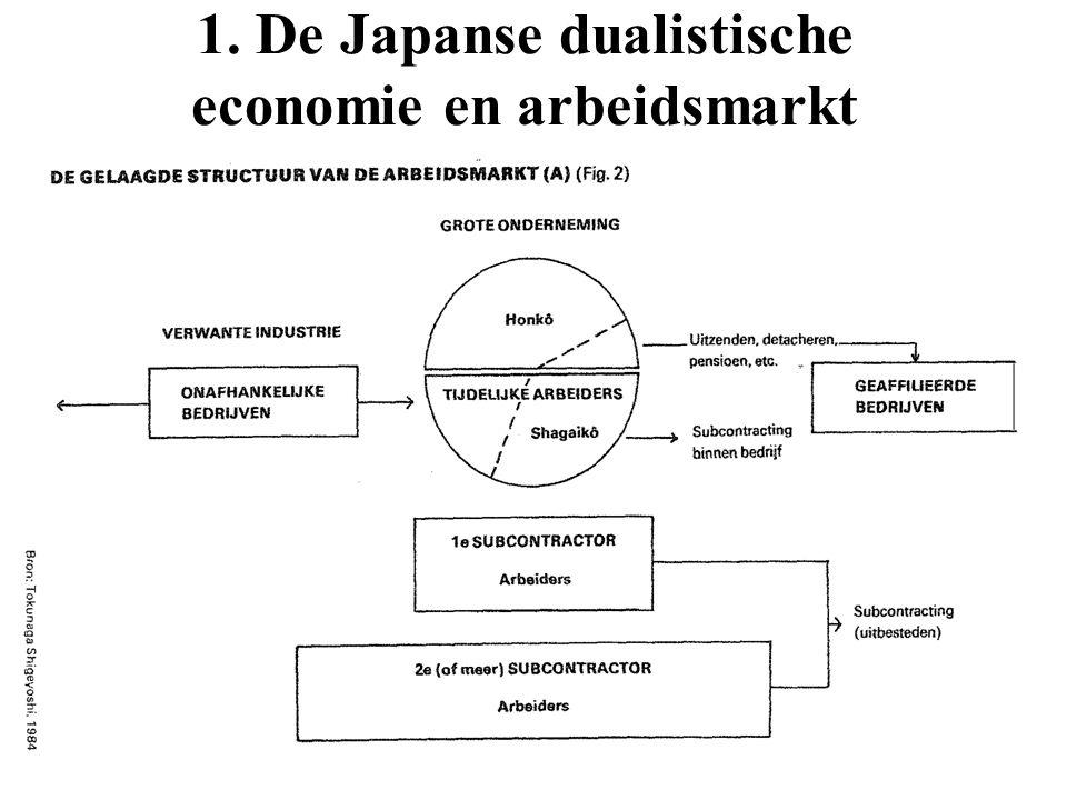 1. De Japanse dualistische economie en arbeidsmarkt