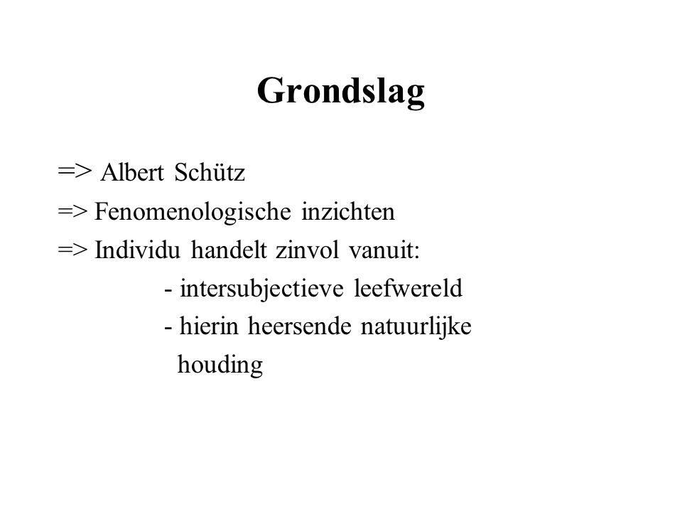 Grondslag => Albert Schütz => Fenomenologische inzichten => Individu handelt zinvol vanuit: - intersubjectieve leefwereld - hierin heersende natuurlij