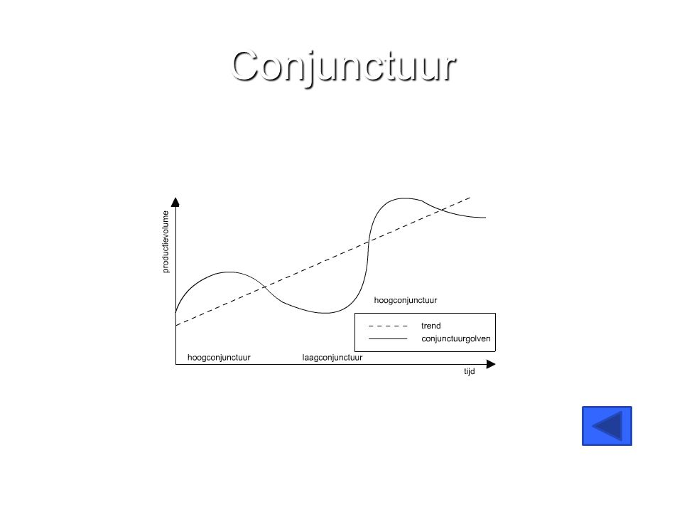 Conjunctuur