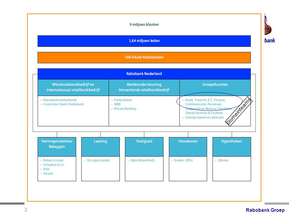 Rabobank Groep 4 Taak van de afdeling Domeinteams Op professionele wijze specificaties opstellen voor processen en systemen voor de bediening van de klanten van de lokale banken.