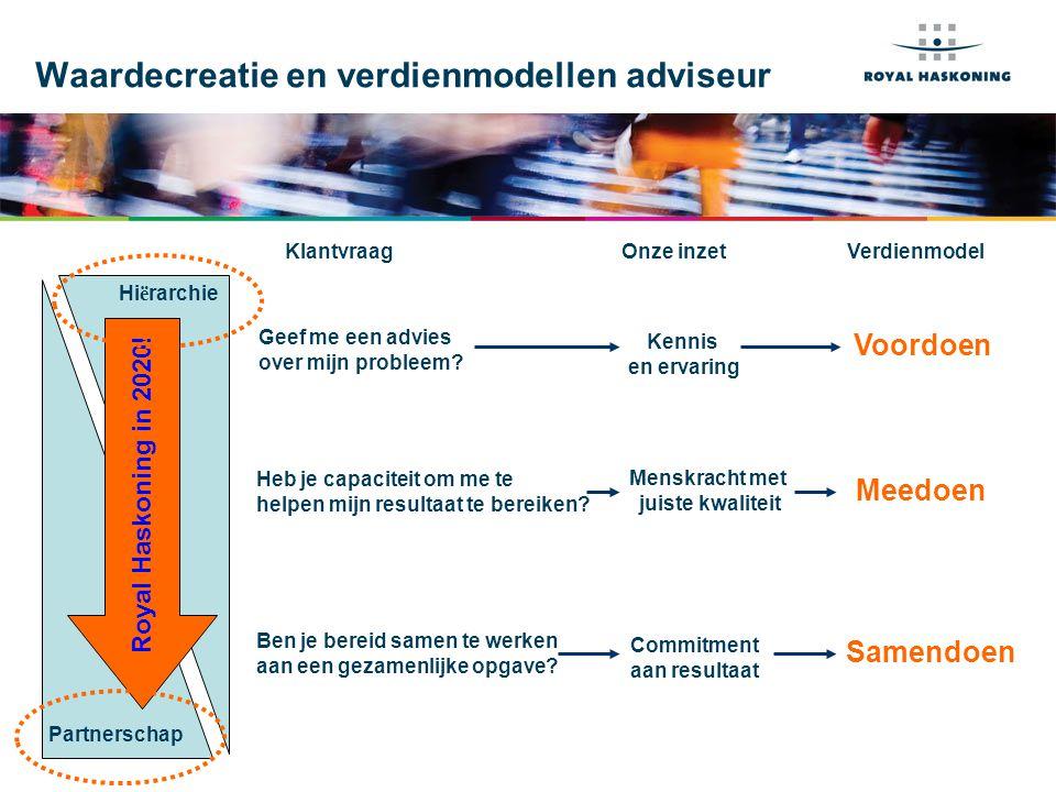 Voorbeeld 1: Hiërarchisch model Strategieontwikkeling Deltaprogramma IJsselmeer  Opgave: voorsorteren op lange termijn klimaatverandering  Doel: ontwikkeling van integrale en gedragen strategieën  Vorm: Europese aanbesteding: geen gesprek vooraf, algemene inlichtingen, geen uitwisseling van kennis tussen concurrenten  Financiering: rijksoverheid