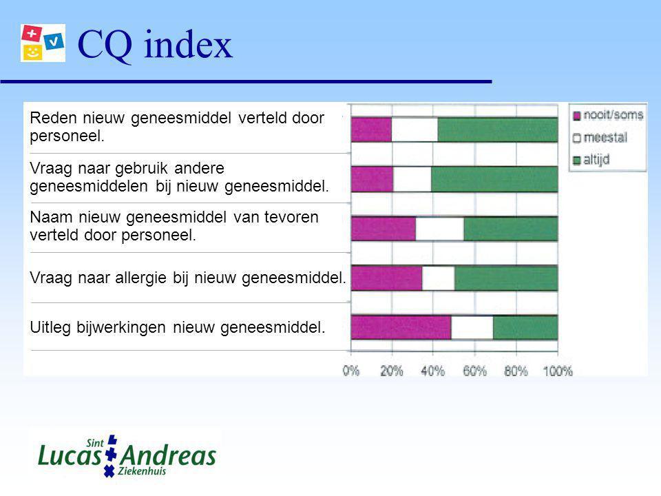 CQ index Reden nieuw geneesmiddel verteld door personeel. Vraag naar gebruik andere geneesmiddelen bij nieuw geneesmiddel. Naam nieuw geneesmiddel van