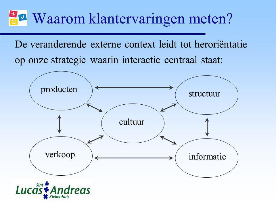 Waarom klantervaringen meten? De veranderende externe context leidt tot heroriëntatie op onze strategie waarin interactie centraal staat: structuur pr