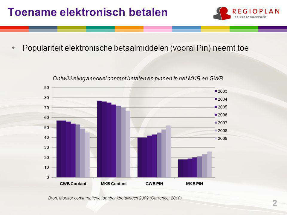 Toename elektronisch betalen Populariteit elektronische betaalmiddelen (vooral Pin) neemt toe Ontwikkeling aandeel contant betalen en pinnen in het MKB en GWB Bron: Monitor consumptieve toonbankbetalingen 2009 (Currence, 2010) 2