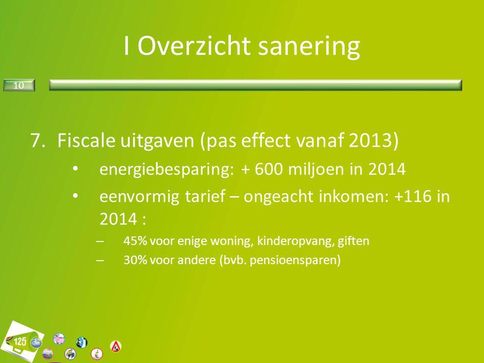 10 7.Fiscale uitgaven (pas effect vanaf 2013) energiebesparing: + 600 miljoen in 2014 eenvormig tarief – ongeacht inkomen: +116 in 2014 : – 45% voor e