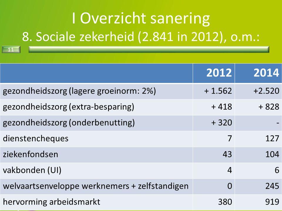11 I Overzicht sanering 8. Sociale zekerheid (2.841 in 2012), o.m.: 20122014 gezondheidszorg (lagere groeinorm: 2%)+ 1.562+2.520 gezondheidszorg (extr
