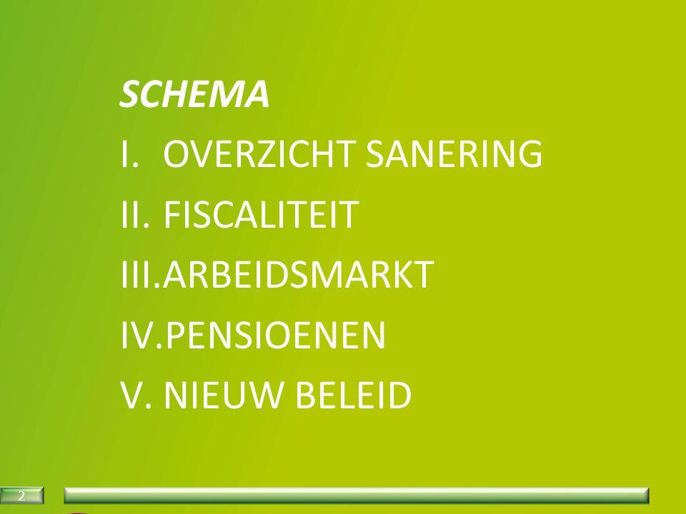 2 SCHEMA I.OVERZICHT SANERING II.FISCALITEIT III.ARBEIDSMARKT IV.PENSIOENEN V.NIEUW BELEID