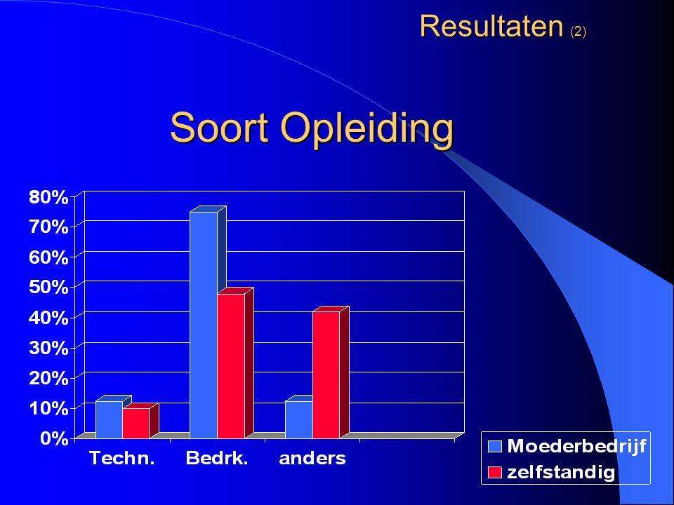 Resultaten (2) Soort Opleiding