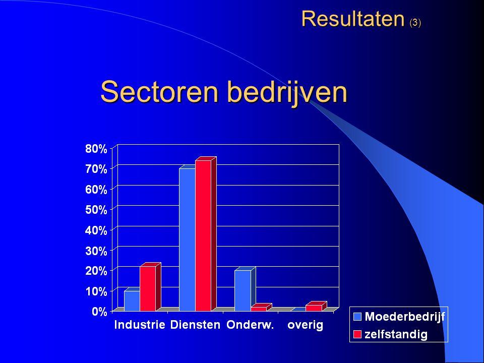 Resultaten (3) Sectoren bedrijven