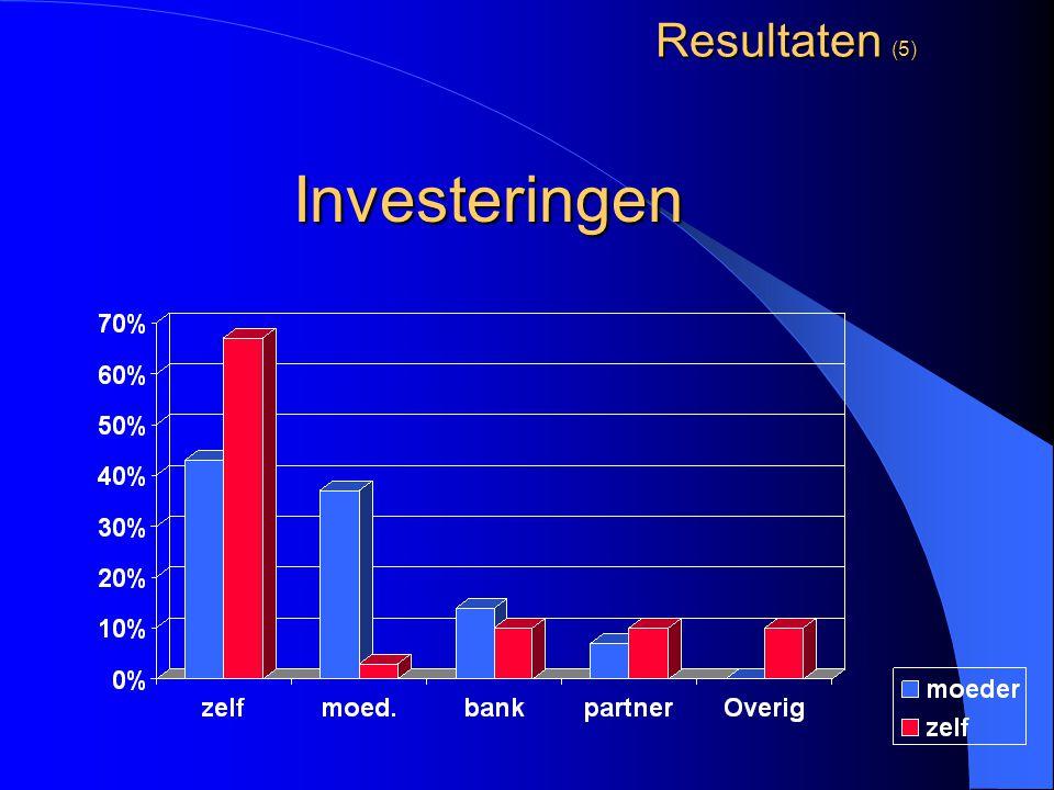 Resultaten (5) Investeringen