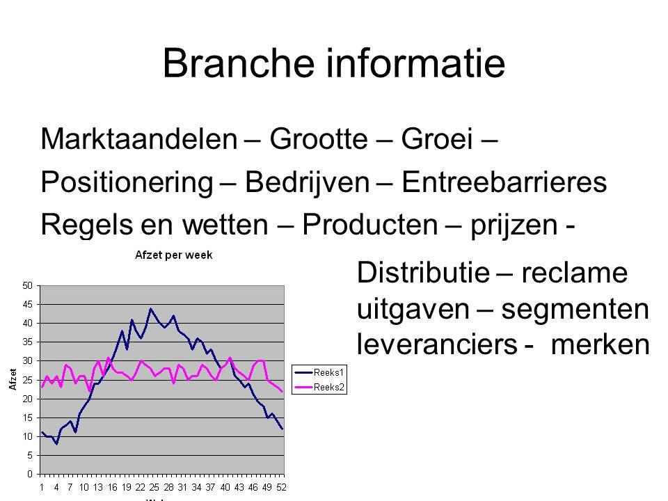 Branche informatie Marktaandelen – Grootte – Groei – Positionering – Bedrijven – Entreebarrieres Regels en wetten – Producten – prijzen - Distributie – reclame uitgaven – segmenten leveranciers - merken