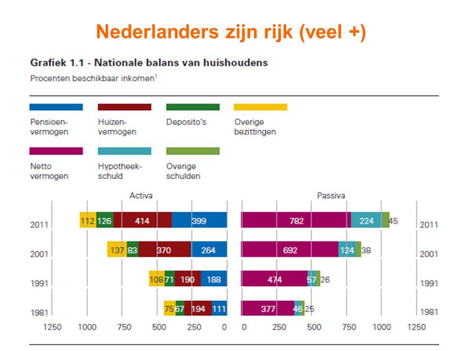 3 Nederlanders zijn rijk (veel +)