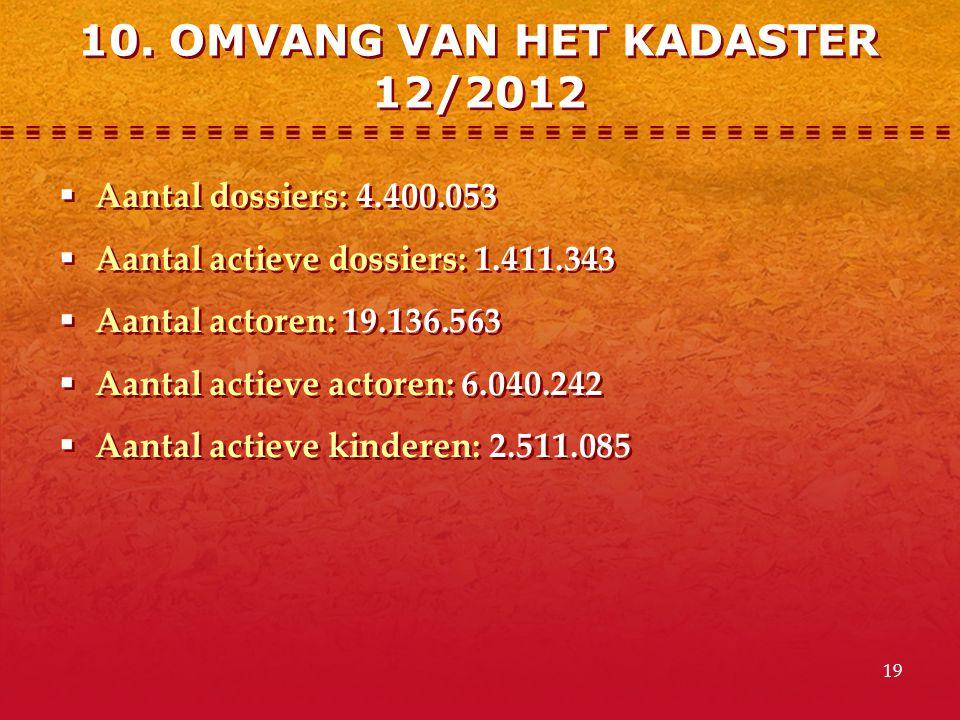 19  Aantal dossiers: 4.400.053  Aantal actieve dossiers: 1.411.343  Aantal actoren: 19.136.563  Aantal actieve actoren: 6.040.242  Aantal actieve kinderen: 2.511.085  Aantal dossiers: 4.400.053  Aantal actieve dossiers: 1.411.343  Aantal actoren: 19.136.563  Aantal actieve actoren: 6.040.242  Aantal actieve kinderen: 2.511.085 10.