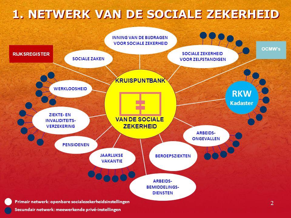 2 Primair netwerk: openbare socialezekerheidsinstellingen Secundair netwerk: meewerkende privé-instellingen RIJKSREGISTER KRUISPUNTBANK VAN DE SOCIALE ZEKERHEID INNING VAN DE BIJDRAGEN VOOR SOCIALE ZEKERHEID SOCIALE ZAKEN WERKLOOSHEID ZIEKTE- EN INVALIDITEITS- VERZEKERING PENSIOENEN JAARLIJKSE VAKANTIE BEROEPSZIEKTEN ARBEIDS- ONGEVALLEN SOCIALE ZEKERHEID VOOR ZELFSTANDIGEN RKW Kadaster ARBEIDS- BEMIDDELINGS- DIENSTEN OCMW's 1.