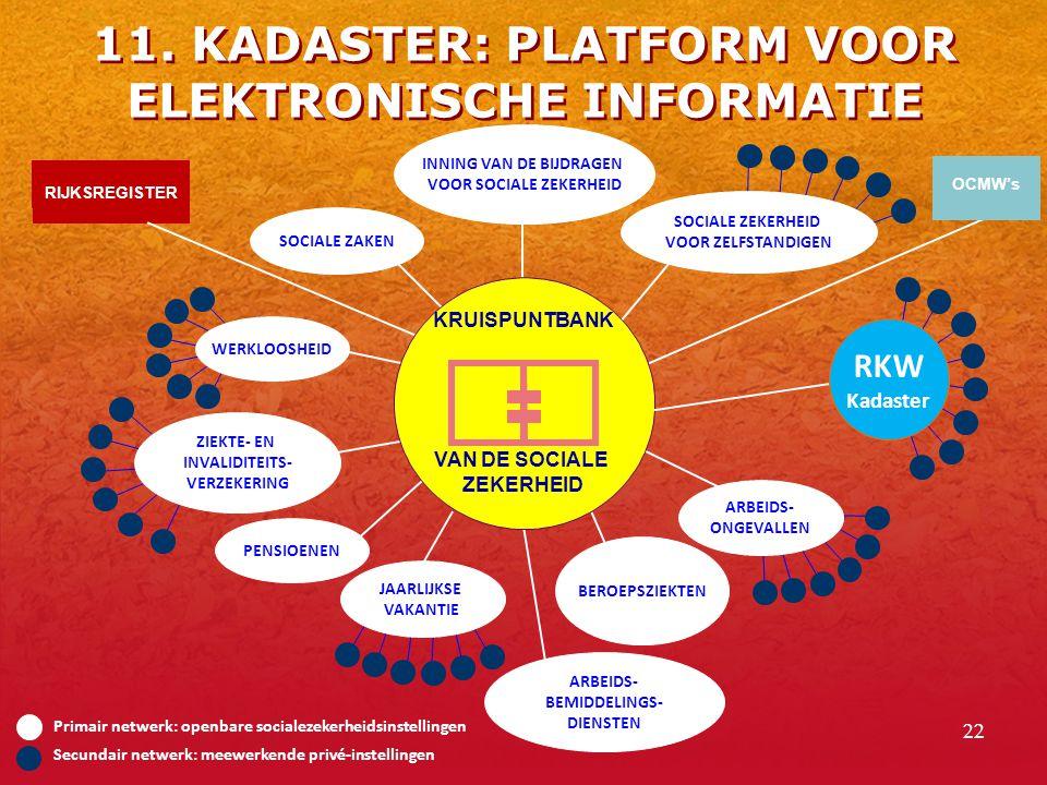 22 Primair netwerk: openbare socialezekerheidsinstellingen Secundair netwerk: meewerkende privé-instellingen RIJKSREGISTER KRUISPUNTBANK VAN DE SOCIALE ZEKERHEID INNING VAN DE BIJDRAGEN VOOR SOCIALE ZEKERHEID SOCIALE ZAKEN WERKLOOSHEID ZIEKTE- EN INVALIDITEITS- VERZEKERING PENSIOENEN JAARLIJKSE VAKANTIE BEROEPSZIEKTEN ARBEIDS- ONGEVALLEN SOCIALE ZEKERHEID VOOR ZELFSTANDIGEN RKW Kadaster ARBEIDS- BEMIDDELINGS- DIENSTEN OCMW's 11.