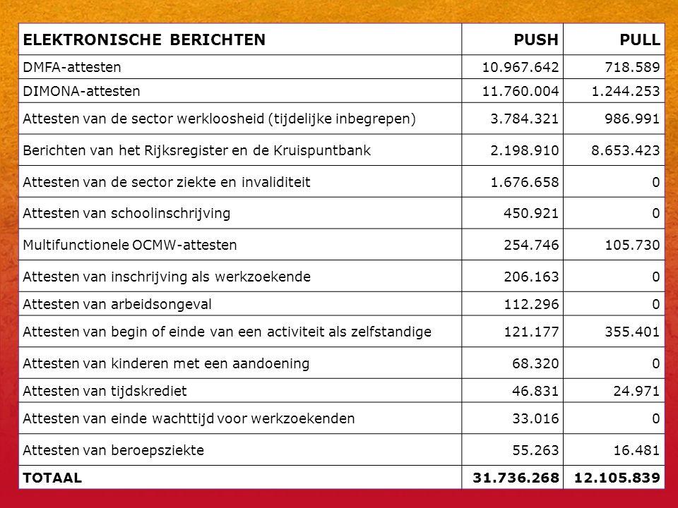 23 ELEKTRONISCHE BERICHTENPUSHPULL DMFA-attesten10.967.642718.589 DIMONA-attesten11.760.0041.244.253 Attesten van de sector werkloosheid (tijdelijke inbegrepen)3.784.321986.991 Berichten van het Rijksregister en de Kruispuntbank2.198.9108.653.423 Attesten van de sector ziekte en invaliditeit1.676.6580 Attesten van schoolinschrijving450.9210 Multifunctionele OCMW-attesten254.746105.730 Attesten van inschrijving als werkzoekende206.1630 Attesten van arbeidsongeval112.2960 Attesten van begin of einde van een activiteit als zelfstandige121.177355.401 Attesten van kinderen met een aandoening68.3200 Attesten van tijdskrediet46.83124.971 Attesten van einde wachttijd voor werkzoekenden33.0160 Attesten van beroepsziekte55.26316.481 TOTAAL31.736.26812.105.839