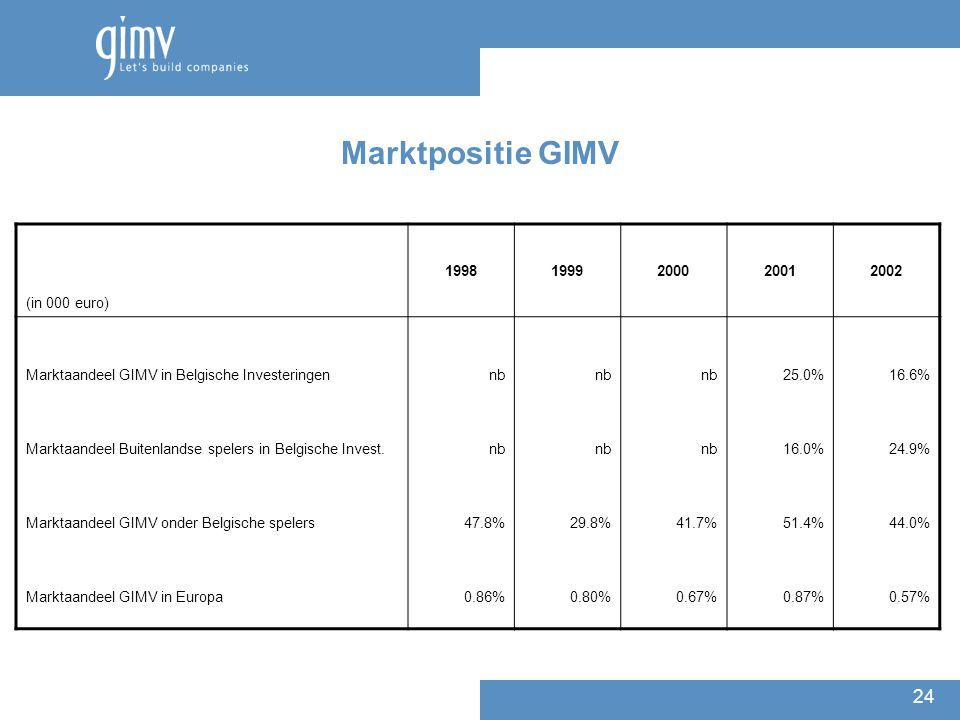 24 (in 000 euro) 19981999200020012002 Marktaandeel GIMV in Belgische Investeringen Marktaandeel Buitenlandse spelers in Belgische Invest. Marktaandeel