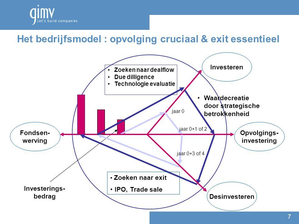 7 Het bedrijfsmodel : opvolging cruciaal & exit essentieel Zoeken naar dealflow Due dilligence Technologie evaluatie Investerings- bedrag Investeren j
