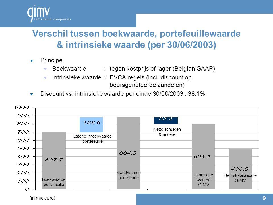 9 Verschil tussen boekwaarde, portefeuillewaarde & intrinsieke waarde (per 30/06/2003)  Principe  Boekwaarde : tegen kostprijs of lager (Belgian GAAP)  Intrinsieke waarde :EVCA regels (incl.