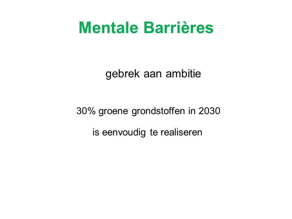 gebrek aan ambitie 30% groene grondstoffen in 2030 is eenvoudig te realiseren Mentale Barrières