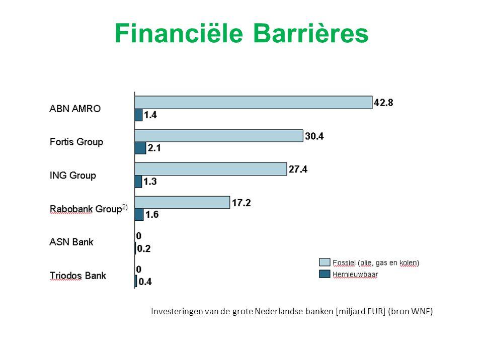 Investeringen van de grote Nederlandse banken [miljard EUR] (bron WNF) Financiële Barrières