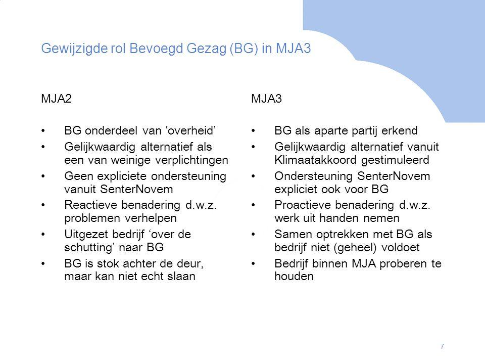 8 EU en Rijksoverheid Bedrijf & BG Wob IPPC / BBT Omgevings- vergunning Activiteiten AMvB Klimaatakkoord / Bestuursakkoord Rijk-IPO EPBD Fiscale maatregelen Emissiehandel ESD: energie-efficiëntie bij eindgebruik en energiediensten Subsidies Plan CheckDo Act Mijn energiezorg MJA-facilitering Bewaken voortgang EEP Toezien op energievoorschriften Evalueren EEP Voorschrijven energie-eisen Wm Opstellen EEP Uitvoeren EVA Uitvoeren EEP Uitvoeren scans Handhaven energievoorschriften Integrale milieubenadering Format monitoring Valideren monitoring PotentieelscansTVT Maatregellijst EEP-advies EEP-format Implementatie- scan.