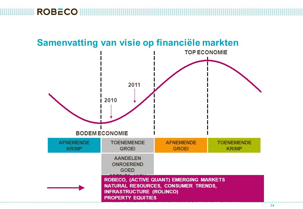 34 Samenvatting van visie op financiële markten AANDELEN ONROEREND GOED CREDITS, HIGH YIELD AFNEMENDE KRIMP TOENEMENDE GROEI AFNEMENDE GROEI TOENEMENDE KRIMP BODEM ECONOMIE TOP ECONOMIE 2010 2011 ROBECO, (ACTIVE QUANT) EMERGING MARKETS NATURAL RESOURCES, CONSUMER TRENDS, INFRASTRUCTURE (ROLINCO) PROPERTY EQUITIES HIGH YIELD, INVESTMENT GRADE CORPORATE BONDS