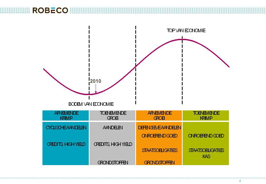 5 Rendementen per beleggingscategorie (EUR; totaalrendement) Commercieel onroerend goed wereldwijd+30% Aandelen wereldwijd+21% Grondstoffen+17% High yield bedrijfsobligaties (hedged)+15% AEX+9% Investment grade bedrijfsobligaties (hedged)+7% Staatsobligaties (hedged)+4% Kas +1%