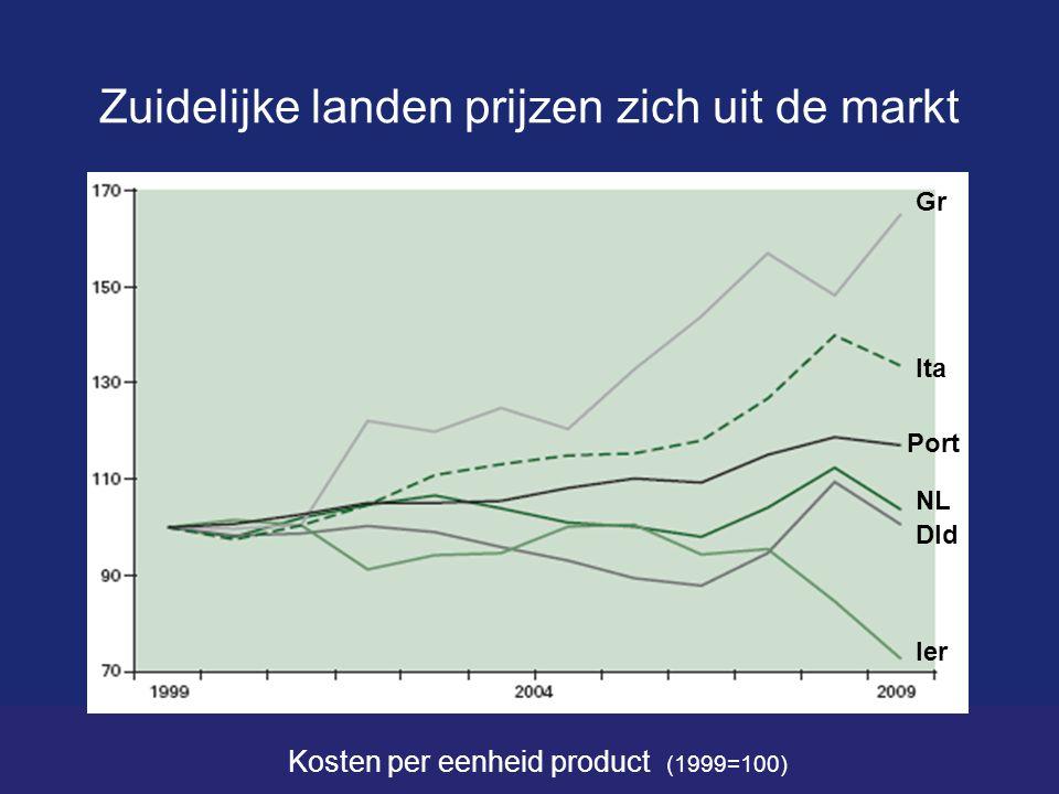 Zuidelijke landen prijzen zich uit de markt Kosten per eenheid product (1999=100) Gr NL Port Ita Ier Dld