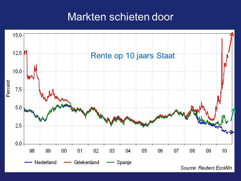 Markten schieten door Rente op 10 jaars Staat
