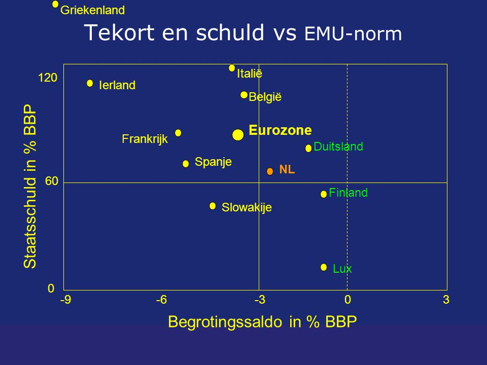 Tekort en schuld vs EMU-norm Staatsschuld in % BBP Begrotingssaldo in % BBP 60 0 120 -9-6-30 Spanje Italië 3 NL Griekenland Frankrijk Lux Eurozone België Finland Duitsland Ierland Slowakije
