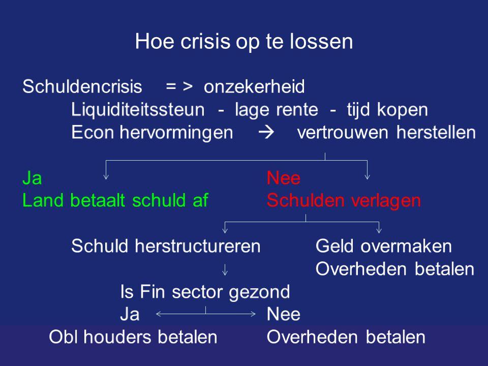 Hoe crisis op te lossen