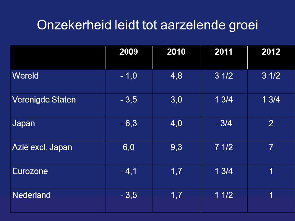 Onzekerheid leidt tot aarzelende groei 2009201020112012 Wereld- 1,04,83 1/2 Verenigde Staten- 3,53,01 3/4 Japan- 6,34,0- 3/42 Azië excl.