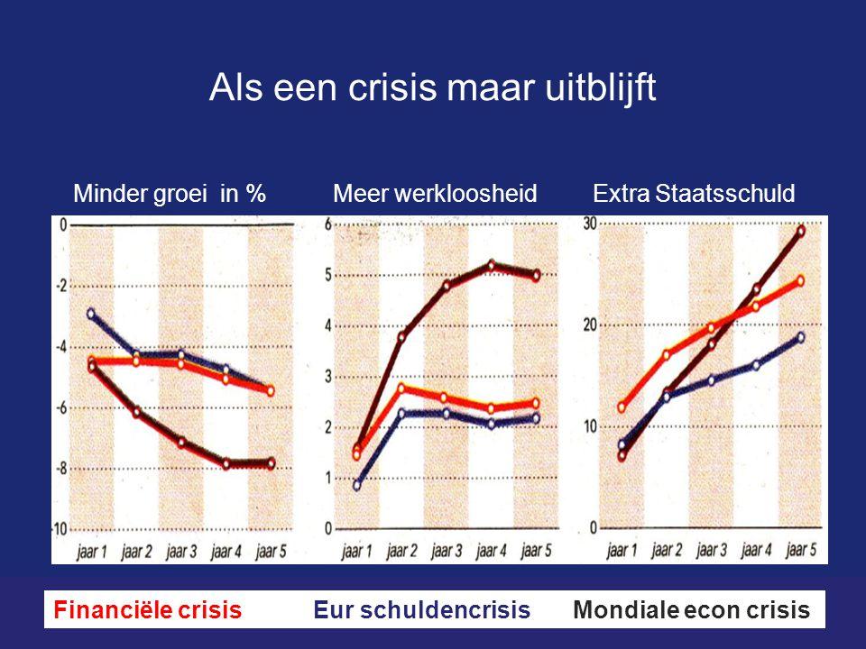 Als een crisis maar uitblijft Minder groei in %Meer werkloosheidExtra Staatsschuld Financiële crisisEur schuldencrisisMondiale econ crisis