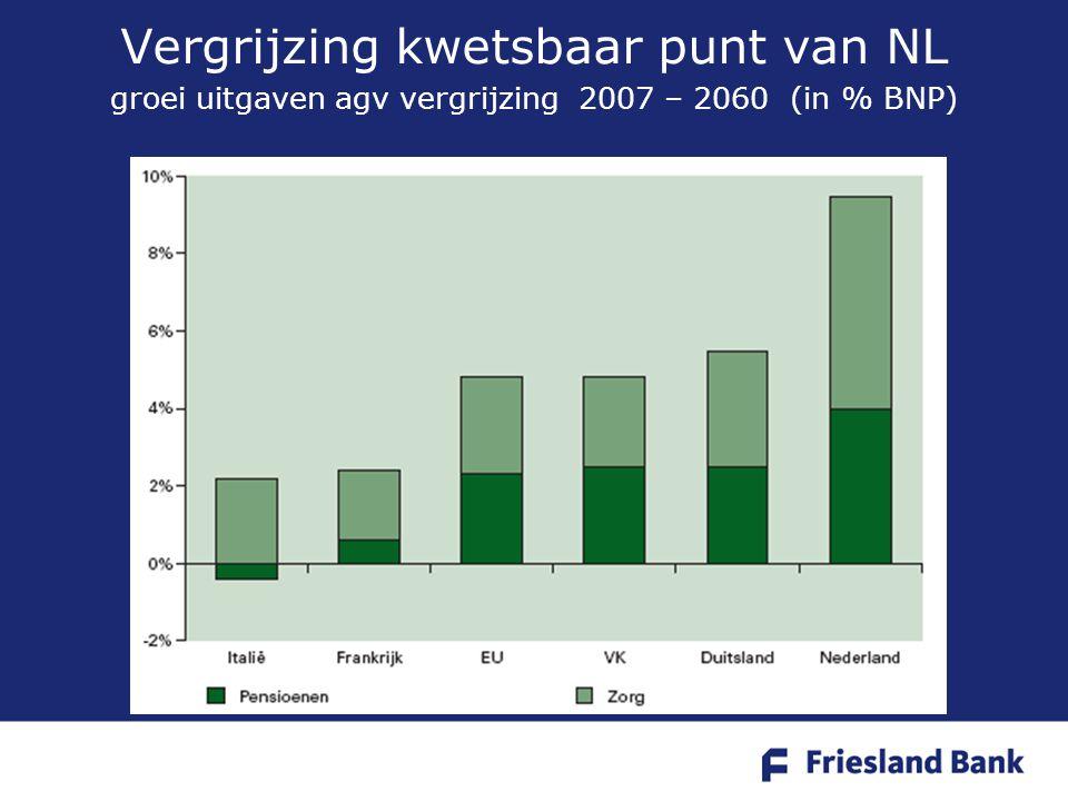 Vergrijzing kwetsbaar punt van NL groei uitgaven agv vergrijzing 2007 – 2060 (in % BNP)