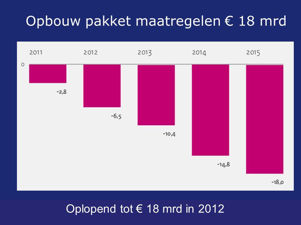 Opbouw pakket maatregelen € 18 mrd Oplopend tot € 18 mrd in 2012