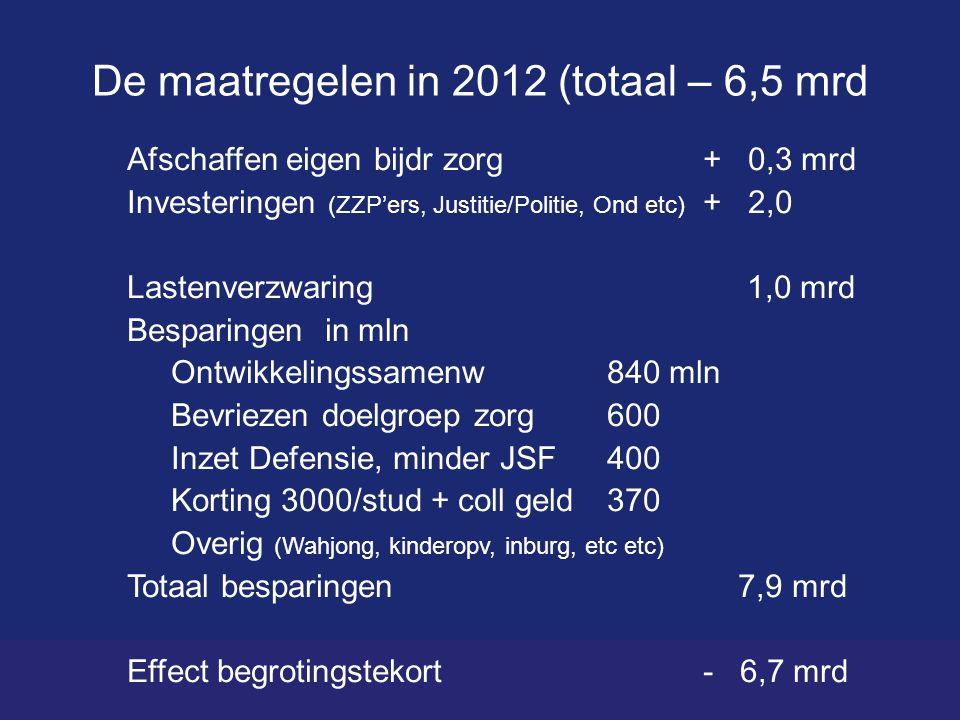 De maatregelen in 2012 (totaal – 6,5 mrd Afschaffen eigen bijdr zorg+ 0,3 mrd Investeringen (ZZP'ers, Justitie/Politie, Ond etc) + 2,0 Lastenverzwaring 1,0 mrd Besparingen in mln Ontwikkelingssamenw 840 mln Bevriezen doelgroep zorg 600 Inzet Defensie, minder JSF400 Korting 3000/stud + coll geld 370 Overig (Wahjong, kinderopv, inburg, etc etc) Totaal besparingen 7,9 mrd Effect begrotingstekort- 6,7 mrd