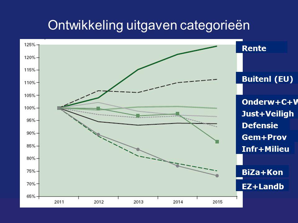Ontwikkeling uitgaven categorieën Bron: CPB Staatsschuld (rechts) Rente Onderw+C+W Just+Veiligh Defensie Gem+Prov Infr+Milieu BiZa+Kon EZ+Landb Buitenl (EU)