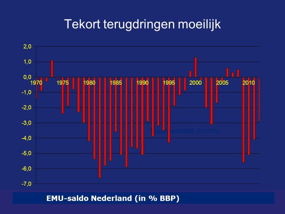 Tekort terugdringen moeilijk EMU-saldo Nederland (in % BBP) Staatsschuld (rechts)