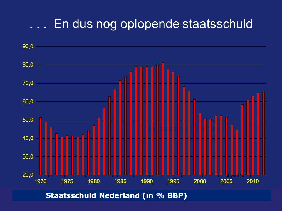 ... En dus nog oplopende staatsschuld Staatsschuld Nederland (in % BBP) Bron: CPB Staatsschuld (rechts)