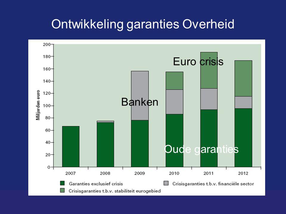 Ontwikkeling garanties Overheid Bron: CPB Staatsschuld (rechts) Oude garanties Euro crisis Banken
