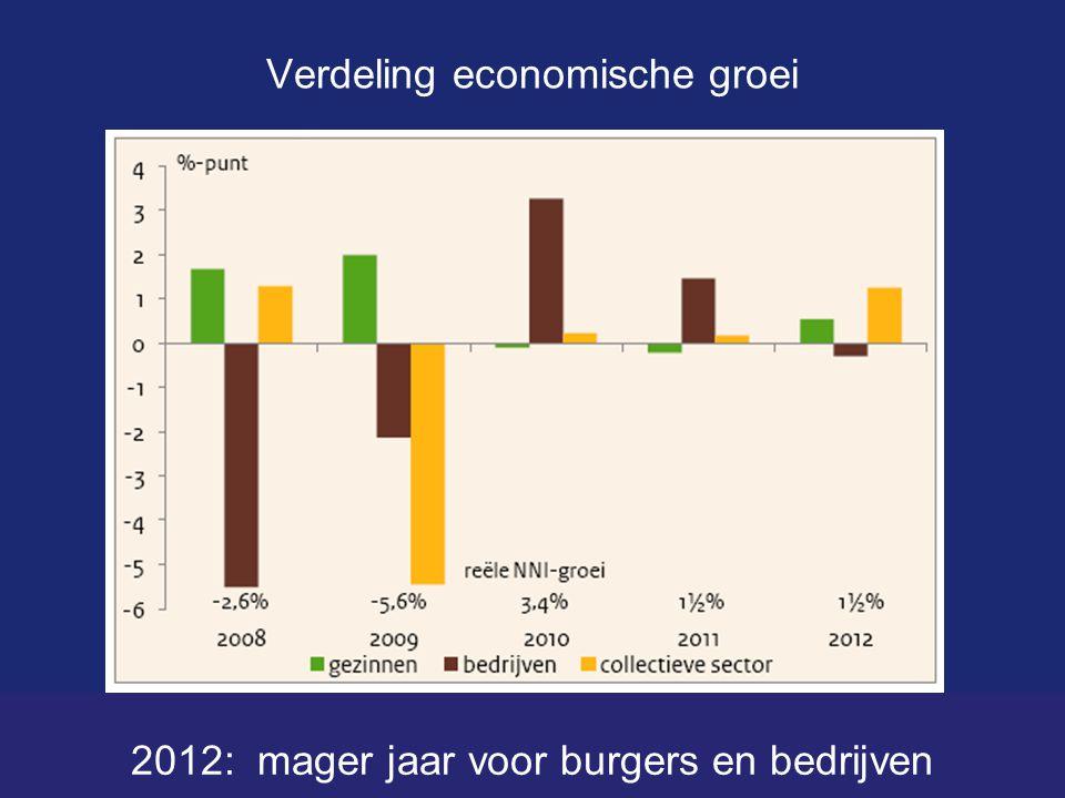 Verdeling economische groei 2012: mager jaar voor burgers en bedrijven