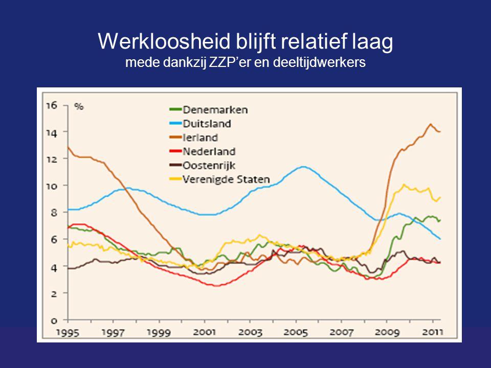 Werkloosheid blijft relatief laag mede dankzij ZZP'er en deeltijdwerkers