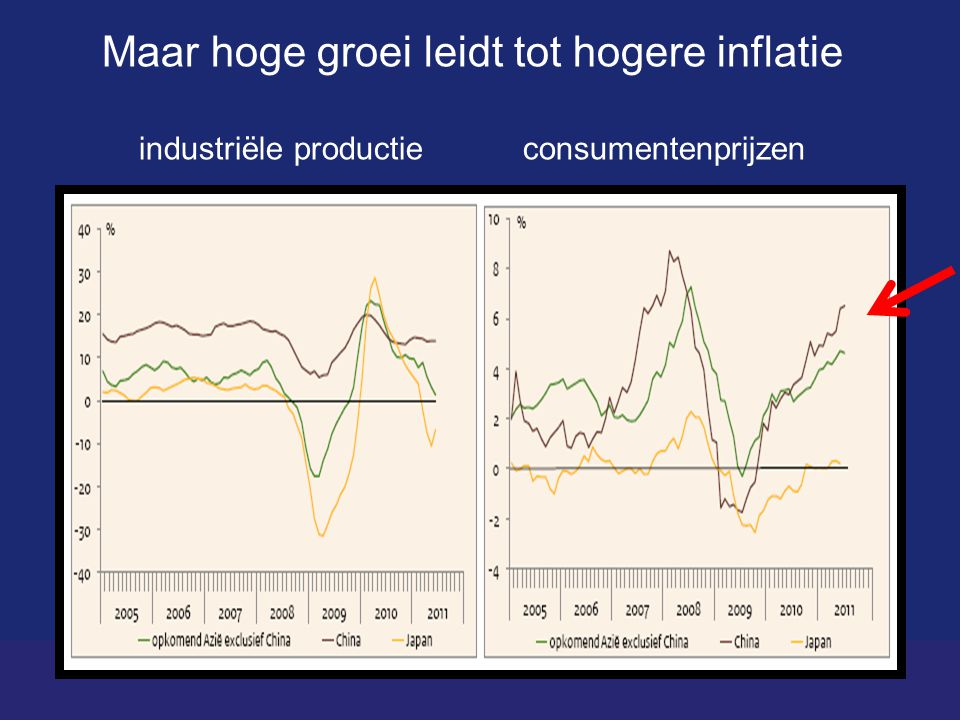 Maar hoge groei leidt tot hogere inflatie industriële productieconsumentenprijzen