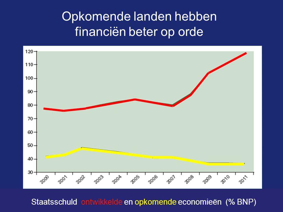 Opkomende landen hebben financiën beter op orde Staatsschuld ontwikkelde en opkomende economieën (% BNP)