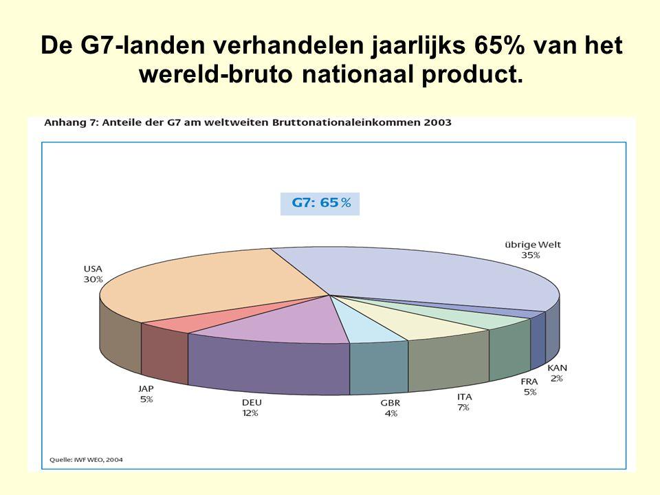 De G7-landen verhandelen jaarlijks 65% van het wereld-bruto nationaal product.