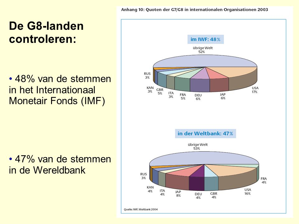 De G8-landen controleren: 48% van de stemmen in het Internationaal Monetair Fonds (IMF)‏ 47% van de stemmen in de Wereldbank