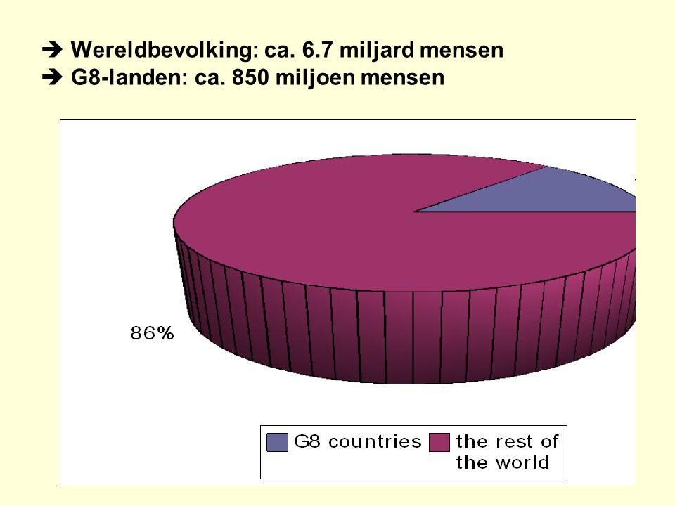  Wereldbevolking: ca. 6.7 miljard mensen  G8-landen: ca. 850 miljoen mensen